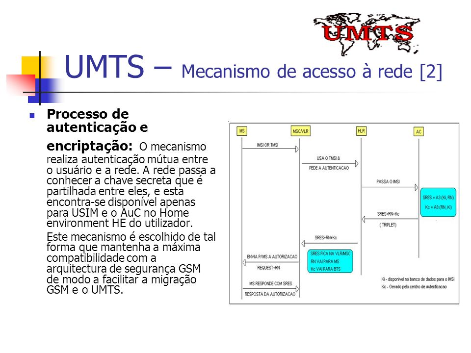 UMTS – Mecanismo de acesso à rede [2]